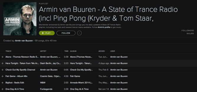 Armin van Buuren has over 120,000 subscribers for his 'State of Trance' playlist.