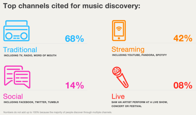 music-discovery-channels