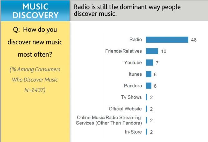 radiodiscovery