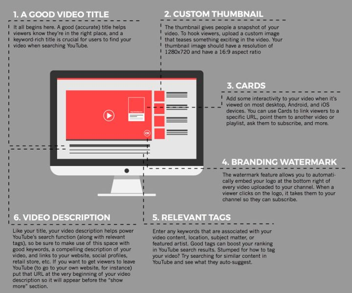 How To Optimise Your YouTube Videos (INFOGRAPHIC) — 60 Second Music ...